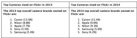 هل تستخدم كاميرا الأيفون في التصوير؟ أفدنا برأيك حولها !