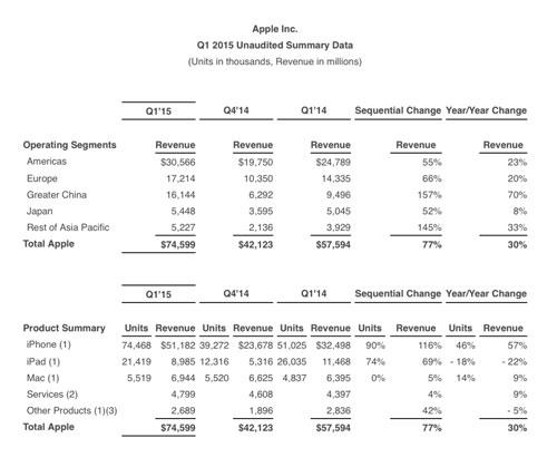 نتائج مبيعات وأرباح آبل المذهلة للربع الأول من عام 2015
