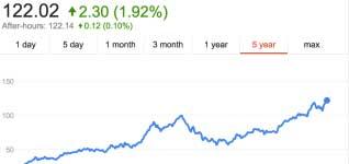 آبل تتفوق على سامسونج ومايكروسوفت - إنها الأكثر قيمة !
