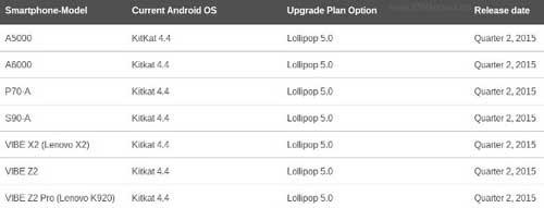 قائمة: 7 أجهزة من لينوفو ستحصل على الأندرويد 5.0