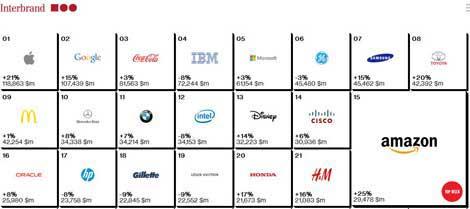 آبل الأولى وسامسونج السابعة في قائمة أفضل الشركات قيمة