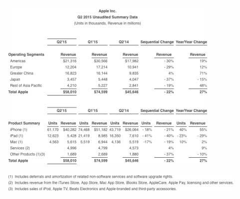 نتائج مبيعات وأرباح آبل للربع الثاني من عام 2015