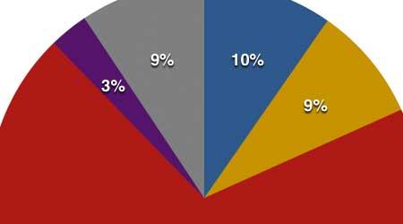 Photo of نتائج مبيعات وأرباح آبل للربع الثاني من عام 2015