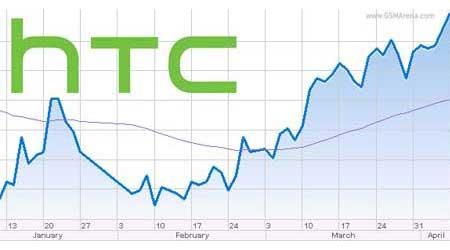 شركة HTC تعلن عن أرباحها للربع الأول من عام 2015