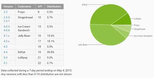 إحصائيات الأندرويد: نسبة 9.7٪ الأجهزة العاملة بنظام أندرويد 5.0