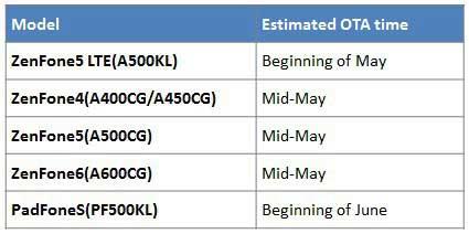أسوس تطلق تحديث الأندرويد المصاصة لجهاز ZenFone 5