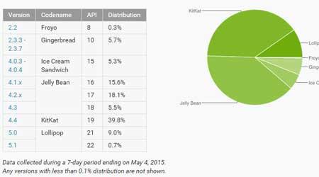 إحصائيات الأندرويد: نسبة 12.4٪ الأجهزة العاملة بنظام أندرويد 5.0