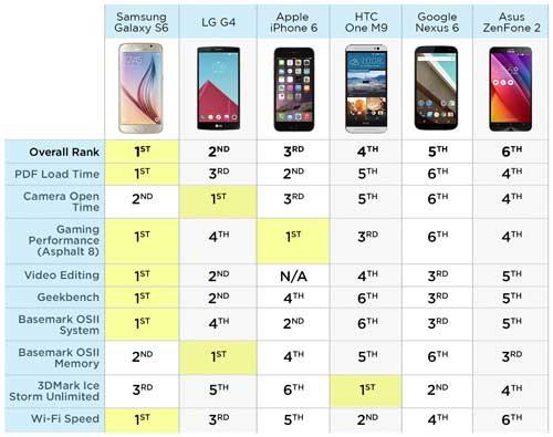 مقارنة: جالاكسي S6 الأول والأيفون 6 الثالث - أفضل الأجهزة !