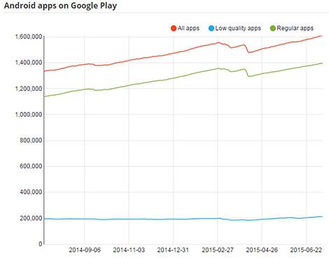 الآن : أكثر من 1.5 مليون تطبيق متوفر في متجر الآب ستور !