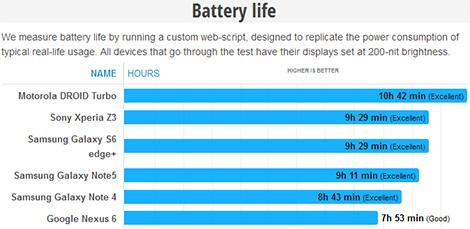هاتف Galaxy S6 Edge Plus : اختبار البطارية !