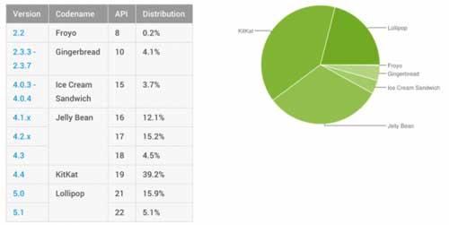 إحصائيات الأندرويد: نسبة 20٪ الأجهزة العاملة بنظام أندرويد 5.0