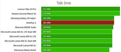 هاتف OnePlus 2 : اختبار البطارية !