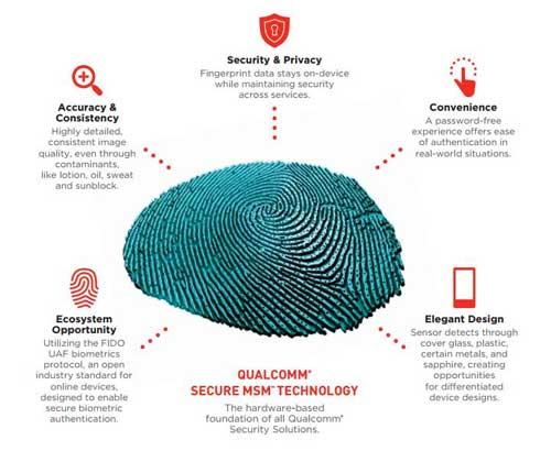 شيومي قد تعتمد على تقنية استشعار البصمات Snapdragon Sense ID