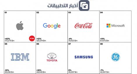 آبل - العلامة التجارية الأغلى في العالم لعام 2015 !