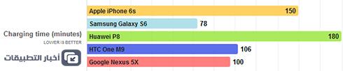 هاتف Google Nexus 5X : اختبار البطارية ، و سرعة الشحن !