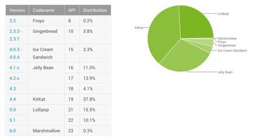 إحصائيات الأندرويد: نسبة 0.3 ٪ الأجهزة العاملة بنظام أندرويد 6.0