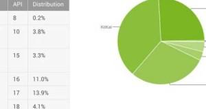 إحصائيات الأندرويد: نسبة 23 ٪ الأجهزة العاملة بنظام أندرويد 6.0 المارشيملو