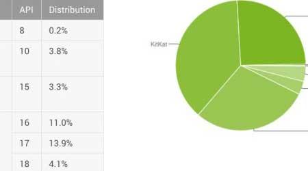 صورة إحصائيات الأندرويد: نسبة 0.3 ٪ الأجهزة العاملة بنظام أندرويد 6.0 المارشيملو