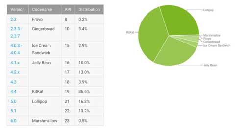 إحصائيات الأندرويد: نسبة 0.5 ٪ الأجهزة العاملة بنظام أندرويد 6.0 المارشيملو