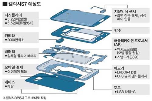 سامسونج ستوفر جهاز جالكسي S7 بنسختين بمقاس مختلف