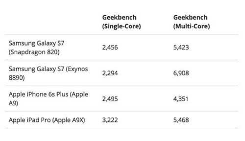 جهاز Galaxy S7 سيكون بنسختين وبمعالجين
