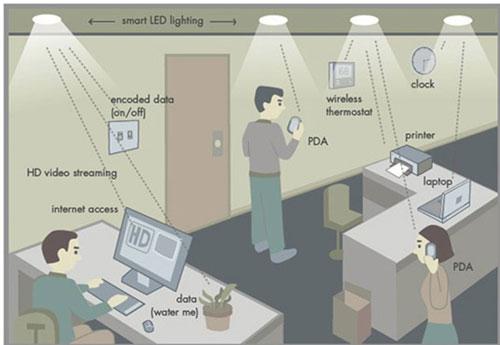 تقنية Li-Fi الأسرع من Wi-Fi - متى ستعتمدها الشركات التقنية؟