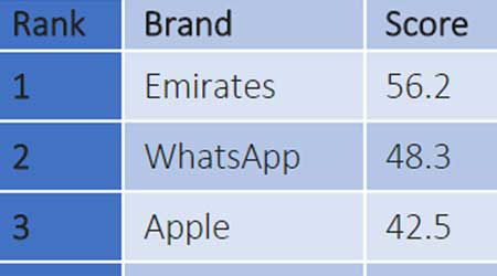آبل تتغلب على سامسونج في الإمارات - تحصل على المرتبة الثالثة