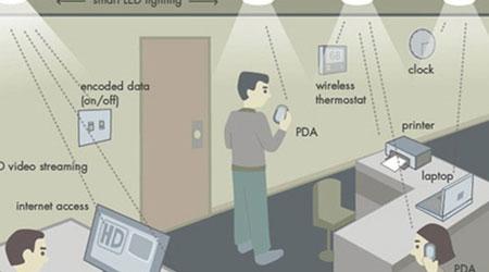 Photo of تقنية Li-Fi الأسرع من Wi-Fi – متى ستعتمدها الشركات التقنية؟