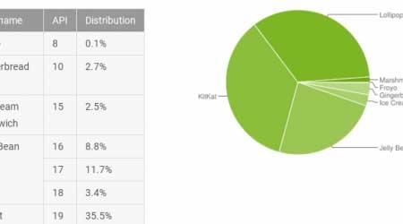 إحصائيات الأندرويد - نسبة 1.2 ٪ فقط الأجهزة العاملة بنظام أندرويد 6.0 المارشيملو