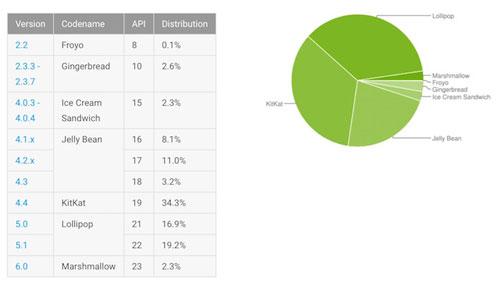 إحصائيات الأندرويد - انتشار أكبر لإصدار أندرويد 6.0 المارشيملو بنسبة 2.3 ٪