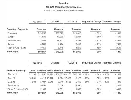 نتائج مبيعات وأرباح آبل للربع الأول من عام 2016