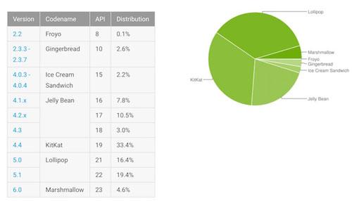 إحصائيات الأندرويد - أندرويد 6.0 المارشيملو بنسبة 4.6 ٪