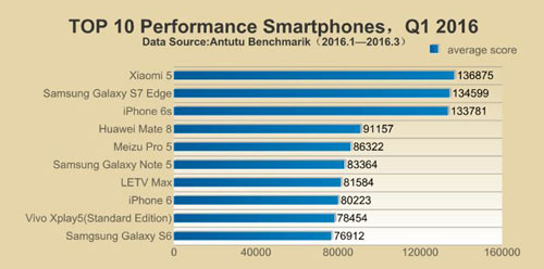 حرب الهواتف - أسرع الهواتف الذكية خلال الربع الأول لعام 2016