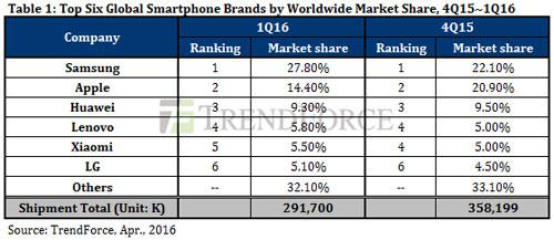 مبيعات الهواتف في الربع الأول 2016