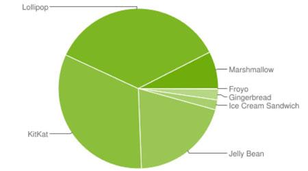 إحصائيات الأندرويد - أندرويد 6.0 المارشيملو بنسبة 7.5 ٪