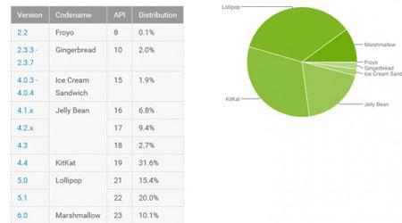 إحصائيات الأندرويد - أندرويد 6.0 المارشيملو بنسبة 10.1 ٪