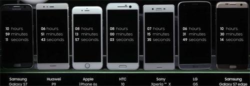 اختبار قدرة بطارية أحدث الهواتف الذكية في السوق