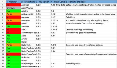 قائمة الأدوات المتوافقة مع سيديا 9.3.3