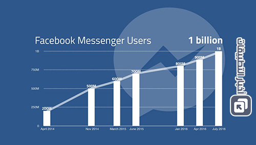 قصة نجاح - تطبيق فيسبوك ماسنجر يتخطى المليار مستخدم شهرياً !