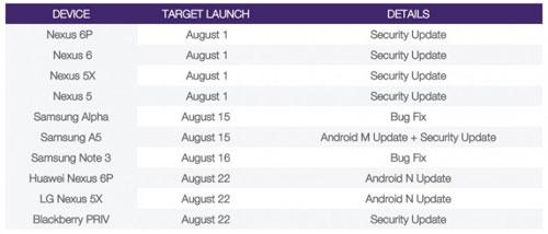 تسريب: إطلاق تحديث الأندرويد 7.0 يوم 22 أغسطس