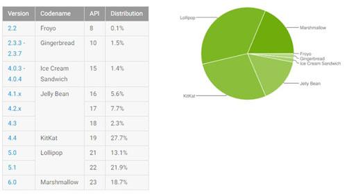 إحصائيات الأندرويد - أندرويد 6.0 المارشيملو بنسبة 18.7 ٪
