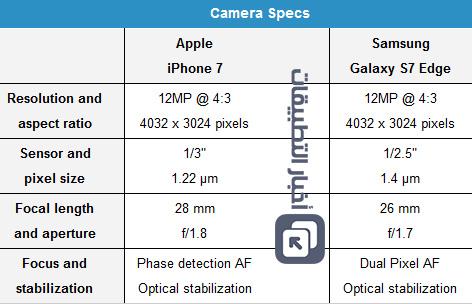 اختبار الكاميرا : ايفون 7 ضد جالكسي إس 7 إيدج ، أيهما أفضل ؟!