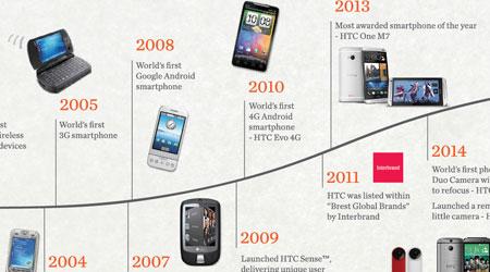 Photo of شركة HTC تحقق نتائج مالية جيدة خلال الشهر الماضي