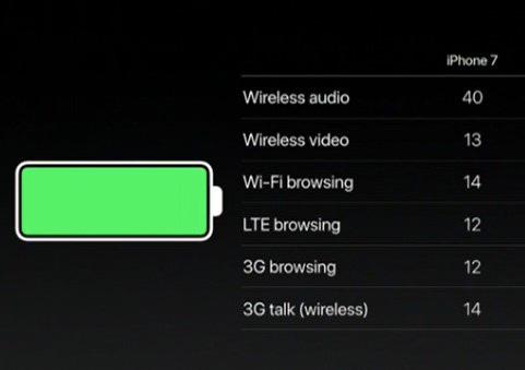 رسمياً - iPhone 7 : المواصفات ، المميزات ، السعر ، و كل ما تود معرفته !