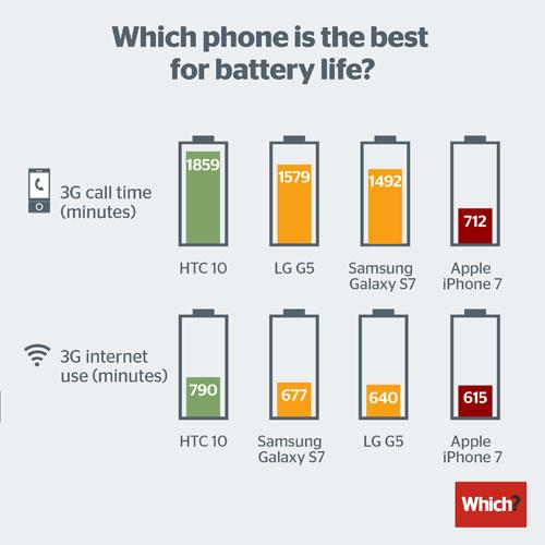 اختبار البطارية: ما هو أفضل هاتف ذكي من حيث البطارية ؟