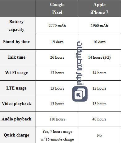 مقارنة : ايفون 7 ضد جوجل Pixel - أيهما أفضل ؟!