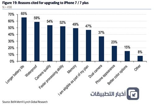 لماذا يقبل الناس على شراء ايفون 7 و ايفون 7 بلس ؟! - إليك أشهر الأسباب !