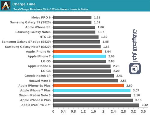 هواتف iPhone 7 و iPhone 7 Plus : اختبار عمر البطارية ، و مدة الشحن !
