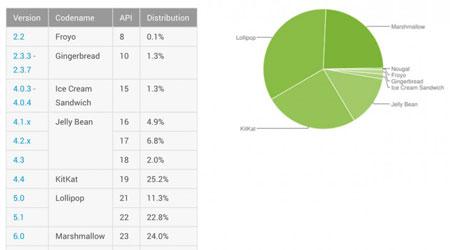 إحصائيات الأندرويد - أندرويد 6.0 المارشيملو منتشر بنسبة 24 ٪