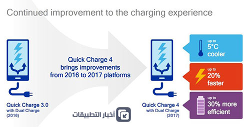 تقنية الشحن السريع Quick Charge 4 - كل ما تود معرفته !